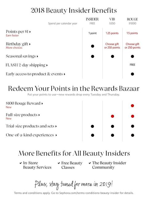 New Sephora Beauty Insider Rewards